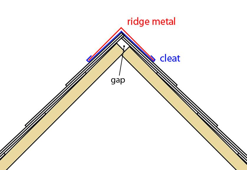 ridge cross section